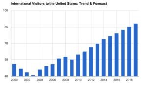 Skift report Intl visitor arrivals