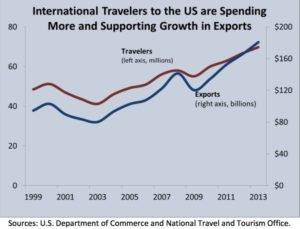 Travelers 1999-2013